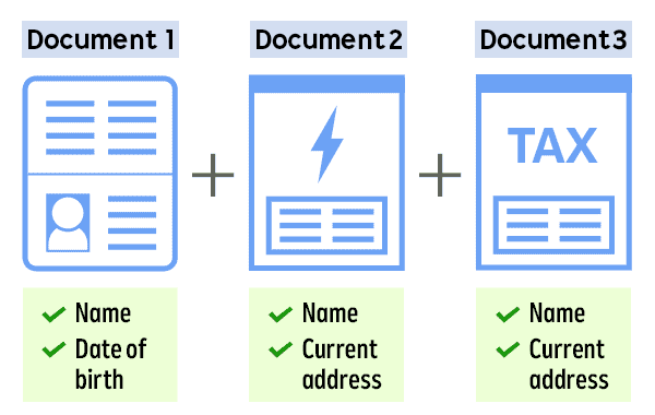 Document 1 + Document 2 + Document 3